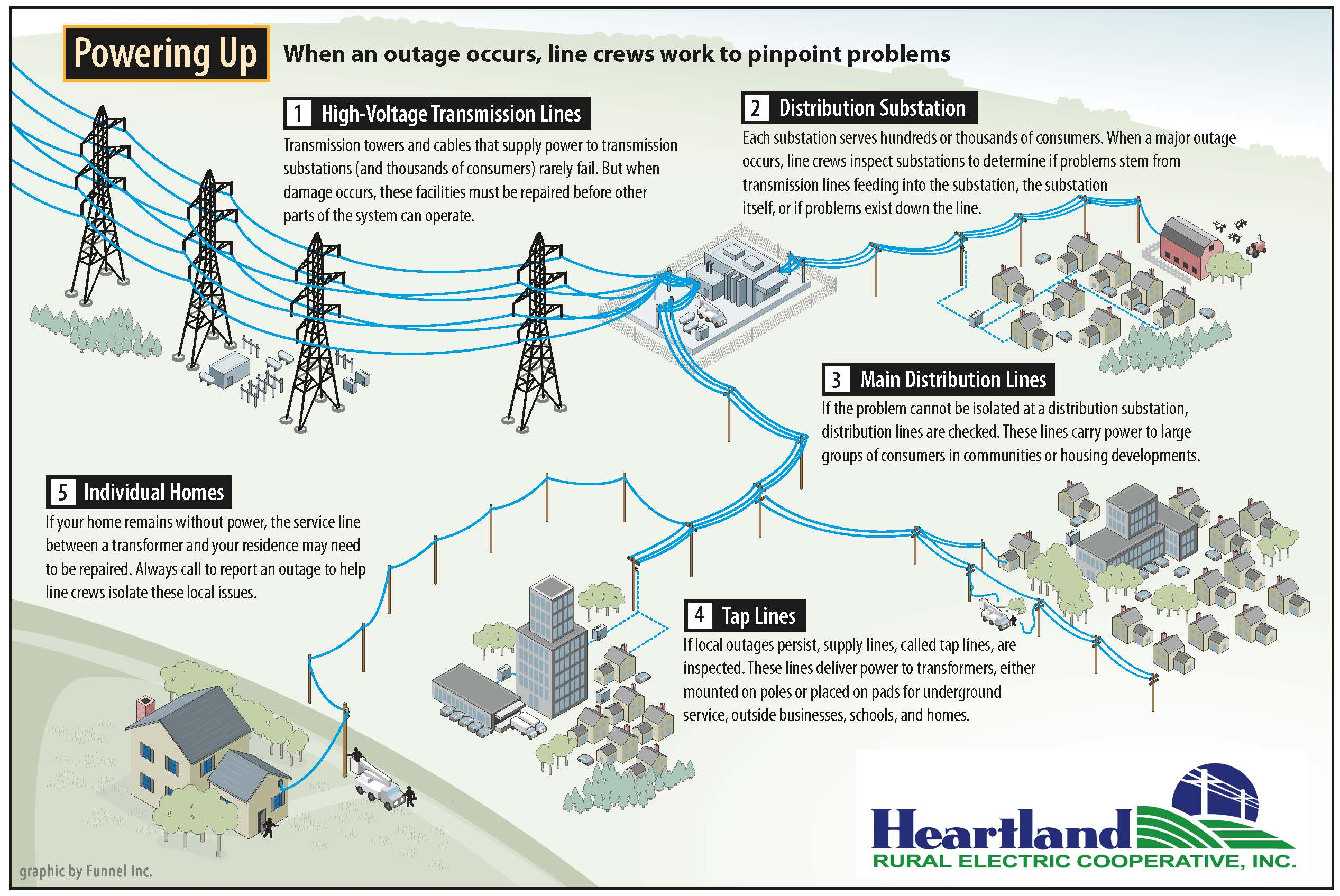 steps to power restoration
